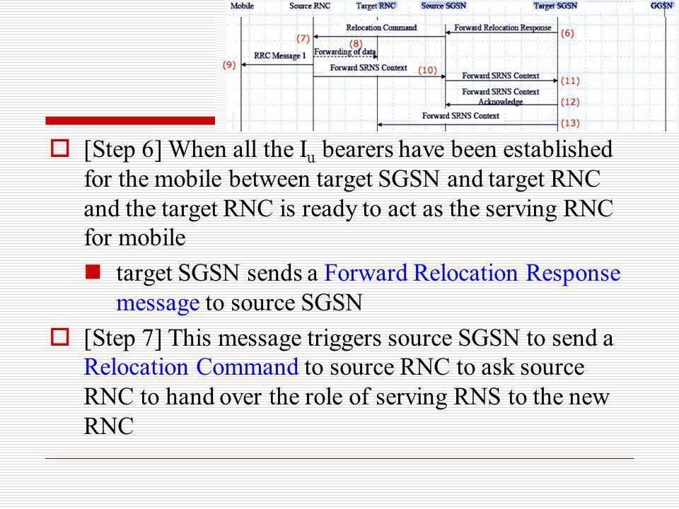 [Step 6] When all the Iu bearers have been established for the mobile between target SGSN and target RNC and the target RNC is ready to act as the serving RNC for mobile